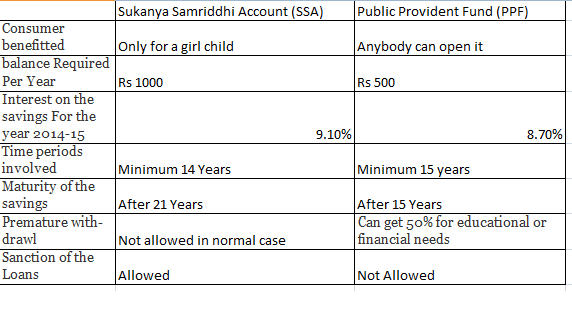 SSA Vs PPF Sukanya Samriddhi Account vs Public Provident Fund