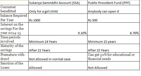 SSA Vs PPF Sukanya Samriddhi Account vs Public Provident Fund